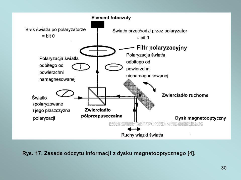 Rys. 17. Zasada odczytu informacji z dysku magnetooptycznego [4].